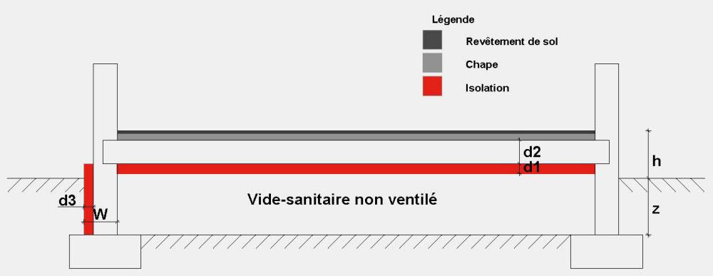 Vide Sanitaire Ventilé Avec Isolation Sur La Dalle